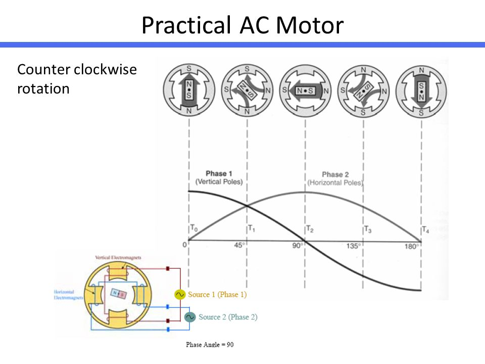 Practical AC Motor Counter clockwise rotation
