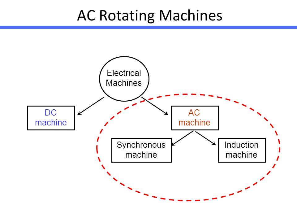 AC Rotating Machines DC machine Induction machine Electrical Machines