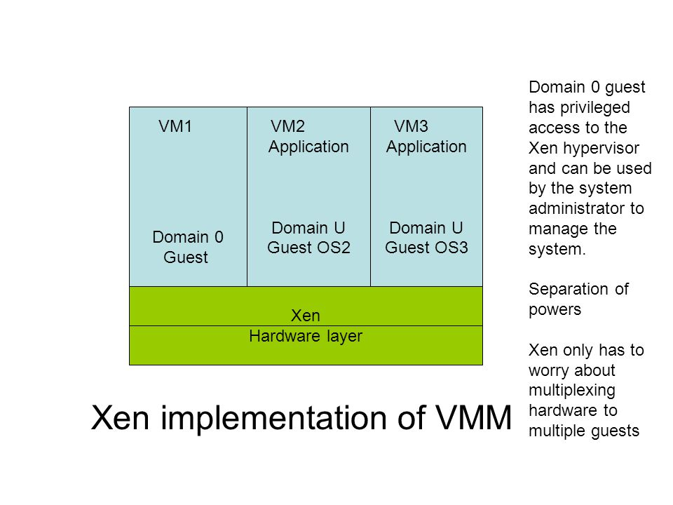Xen implementation of VMM