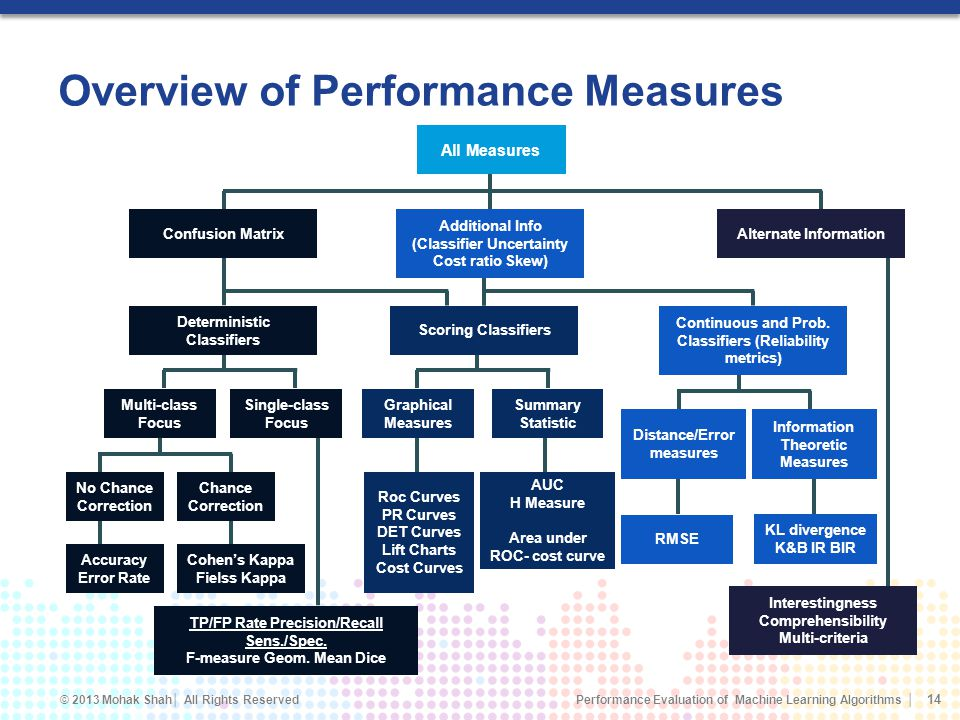 Overview of Performance Measures