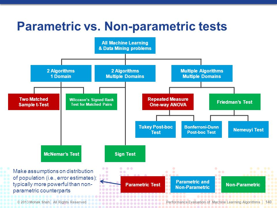 Parametric vs. Non-parametric tests