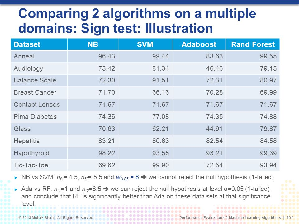 Comparing 2 algorithms on a multiple domains: Sign test: Illustration