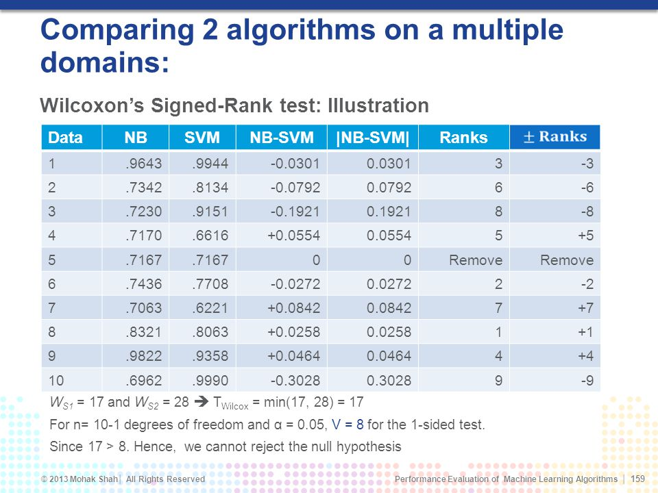 Comparing 2 algorithms on a multiple domains: