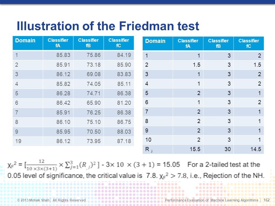 Illustration of the Friedman test