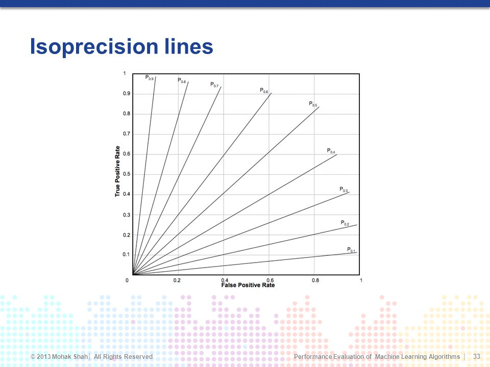 Isoprecision lines