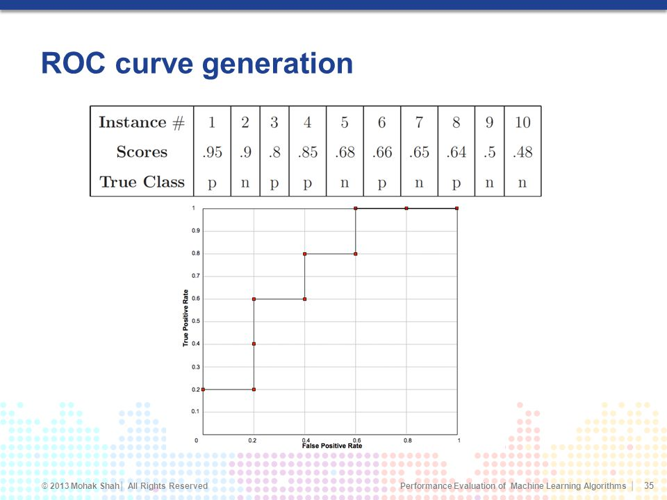 ROC curve generation