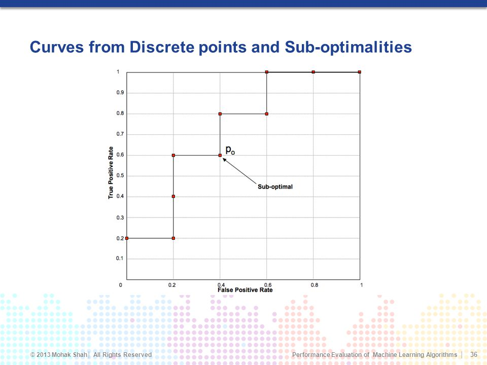Curves from Discrete points and Sub-optimalities