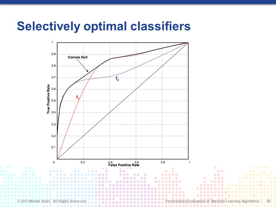 Selectively optimal classifiers