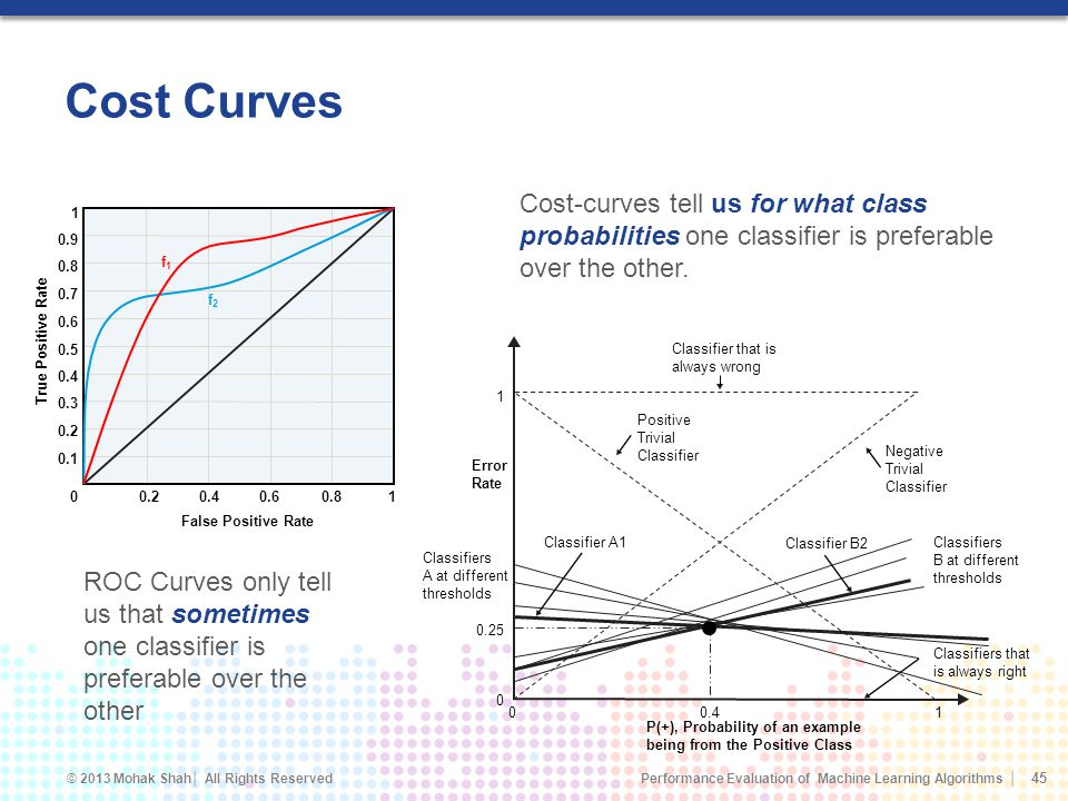 Cost Curves Cost-curves tell us for what class probabilities one classifier is preferable over the other.