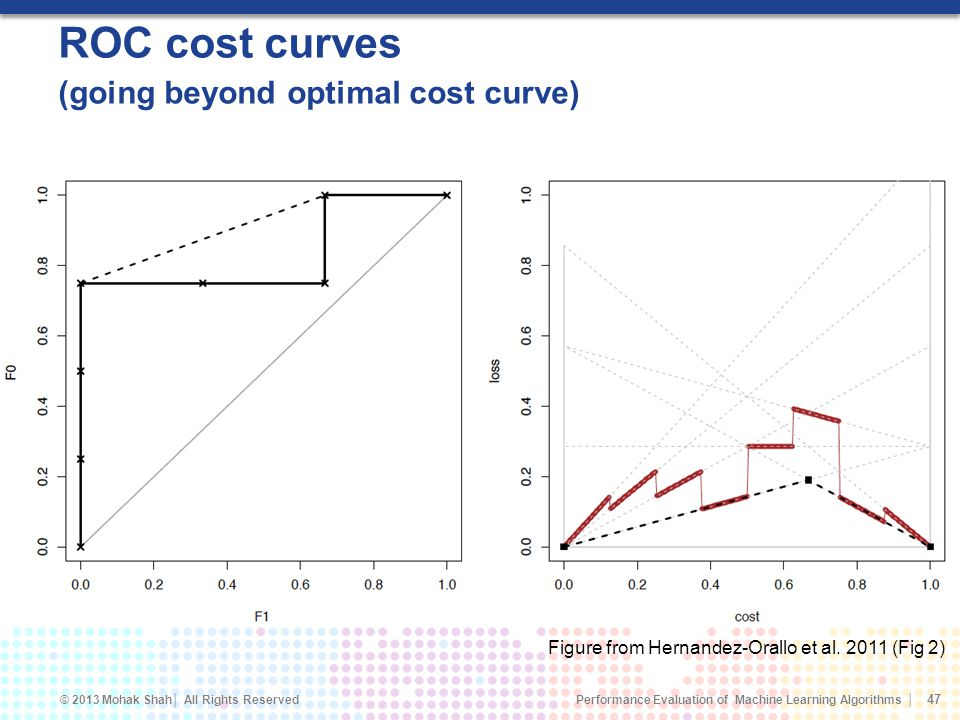 ROC cost curves (going beyond optimal cost curve)
