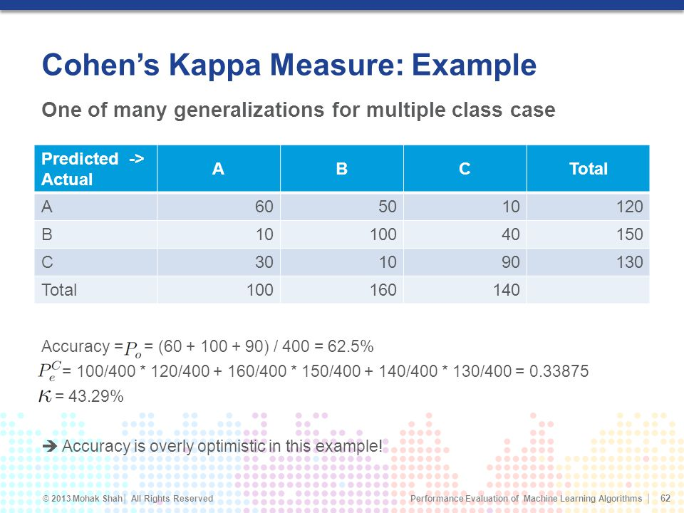 Cohen's Kappa Measure: Example