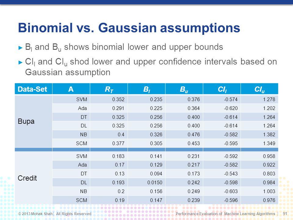 Binomial vs. Gaussian assumptions