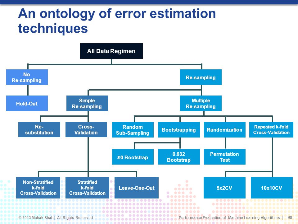 An ontology of error estimation techniques