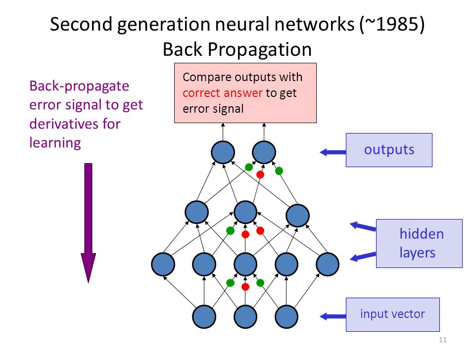Second generation neural networks (~1985) Back Propagation