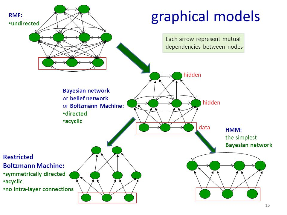 graphical models Restricted Boltzmann Machine: RMF: undirected