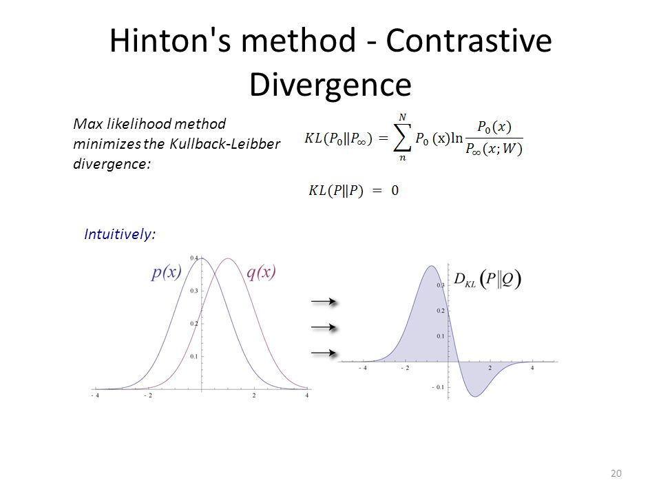 Hinton s method - Contrastive Divergence