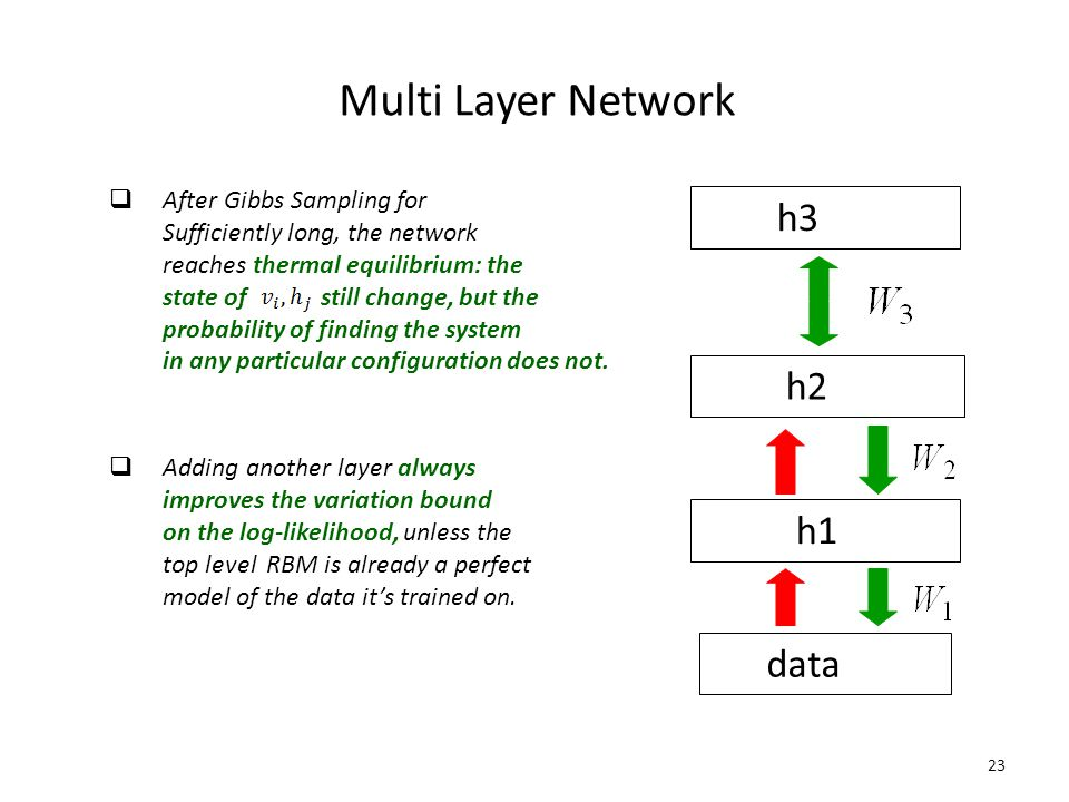 Multi Layer Network h3 h2 h1 data After Gibbs Sampling for