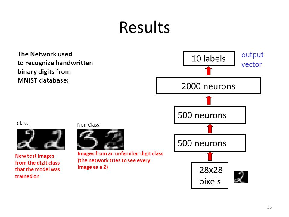 Results 10 labels 2000 neurons 500 neurons 28x28 pixels output vector