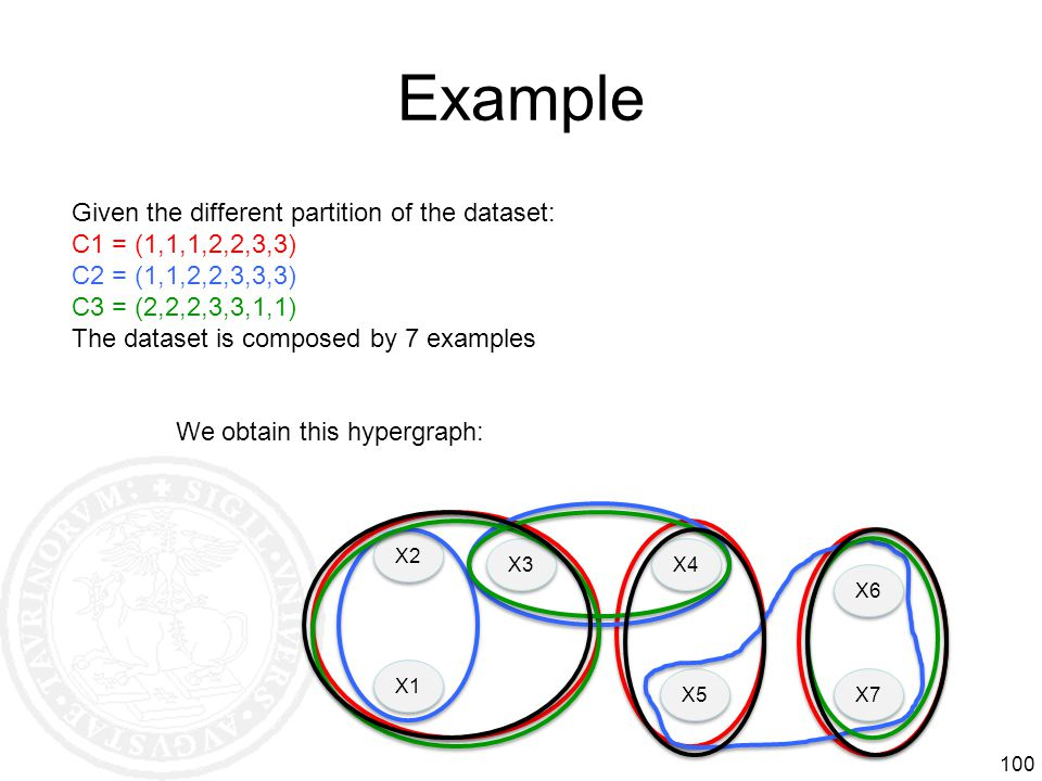 Example Given the different partition of the dataset: