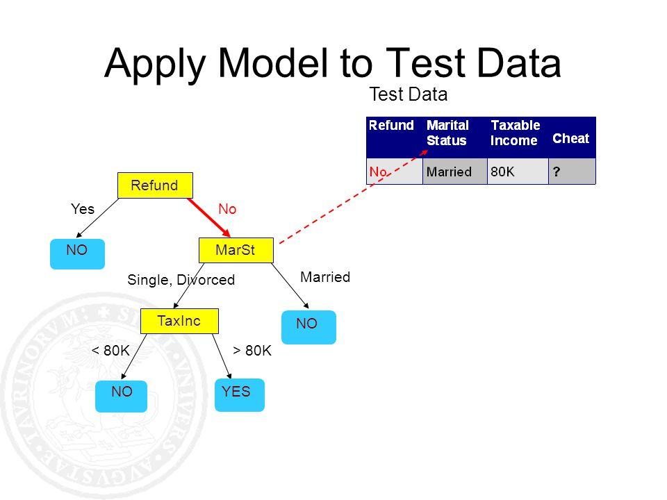Apply Model to Test Data