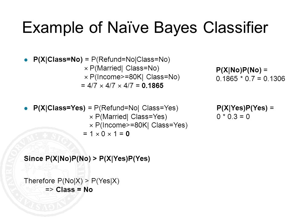 Example of Naïve Bayes Classifier