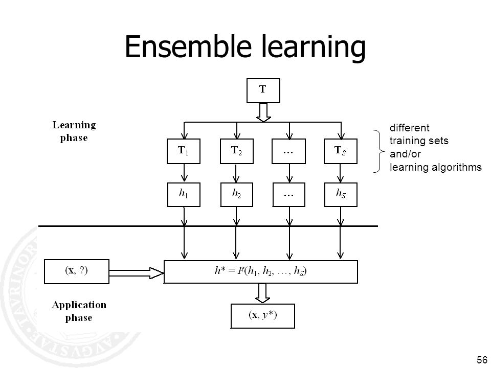 Ensemble learning different training sets and/or learning algorithms
