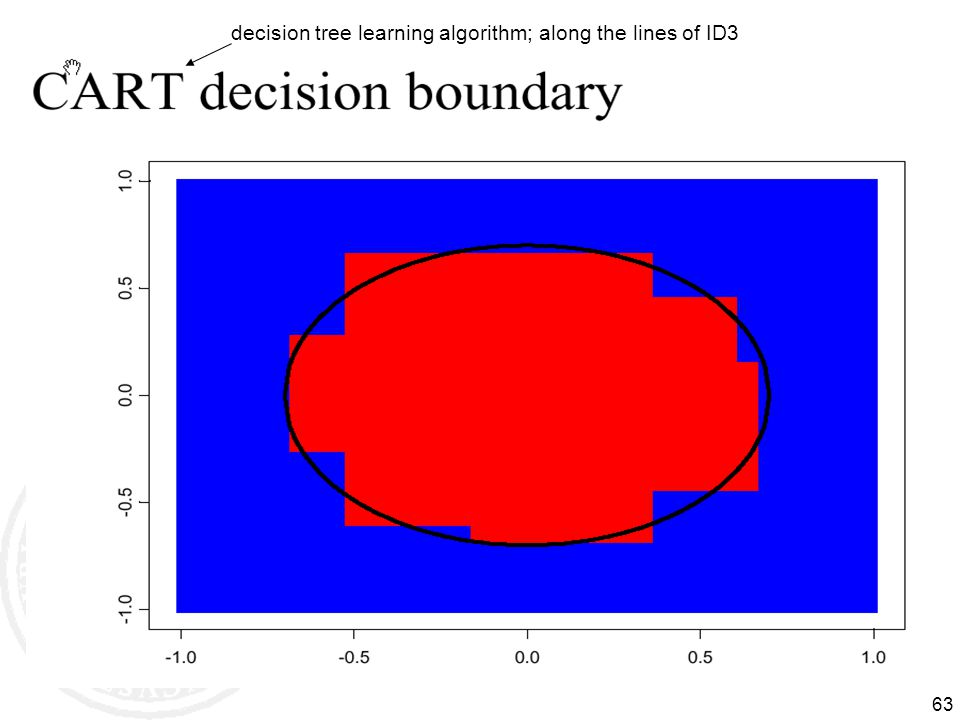 decision tree learning algorithm; along the lines of ID3