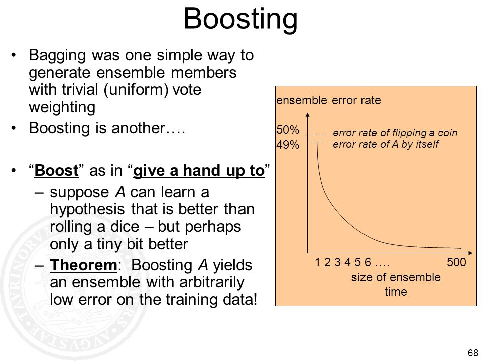 Boosting Bagging was one simple way to generate ensemble members with trivial (uniform) vote weighting.
