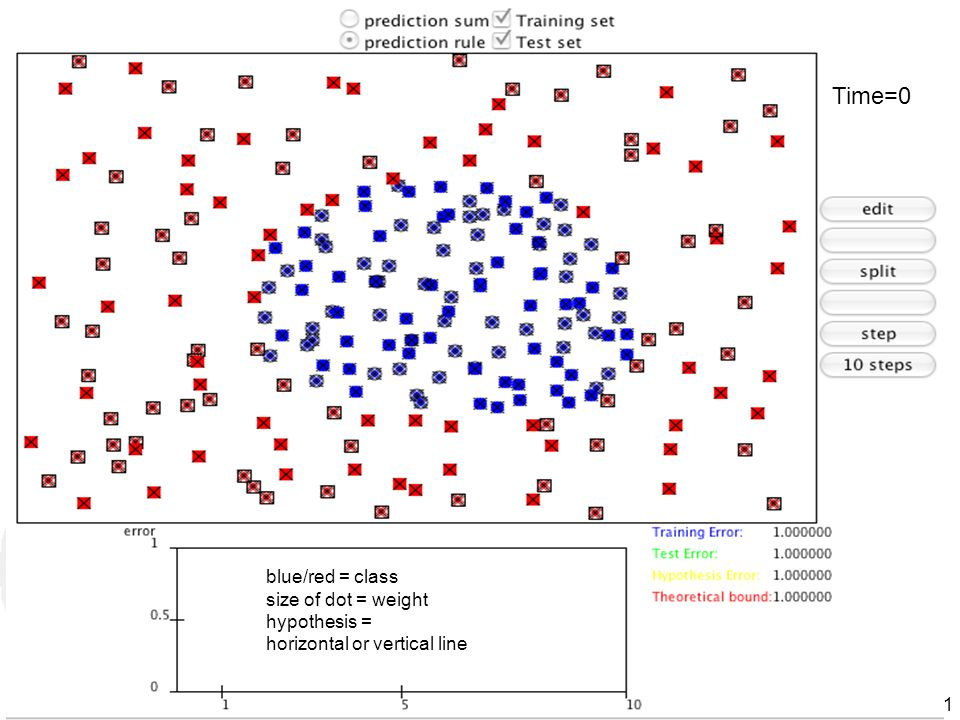 Time=0 blue/red = class size of dot = weight hypothesis =