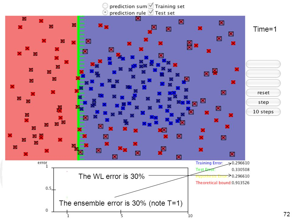 Time=1 The WL error is 30% The ensemble error is 30% (note T=1)