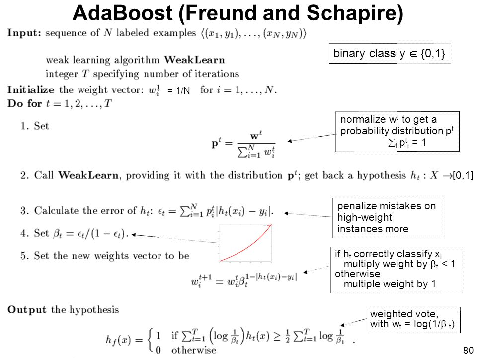 AdaBoost (Freund and Schapire)