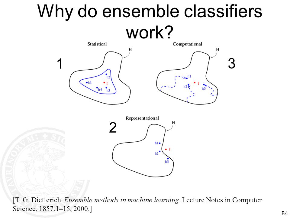 Why do ensemble classifiers work