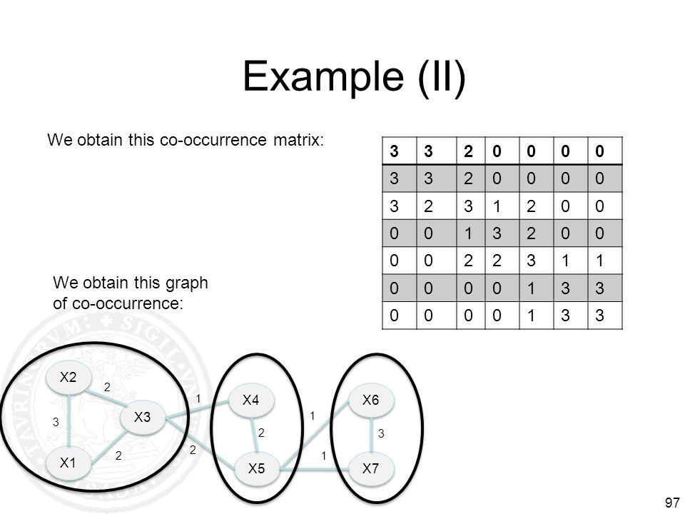 Example (II) We obtain this co-occurrence matrix: 3 2 1