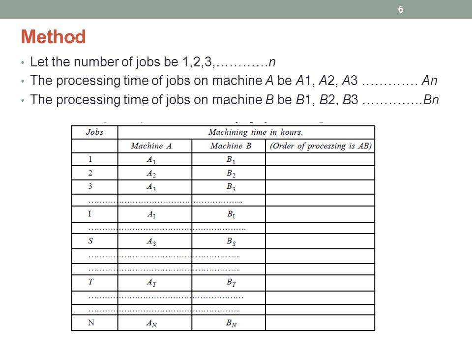 Method Let the number of jobs be 1,2,3,…………n