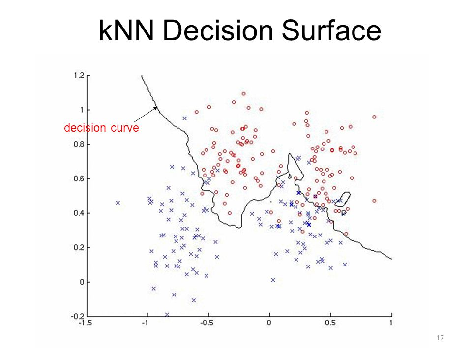 kNN Decision Surface decision curve
