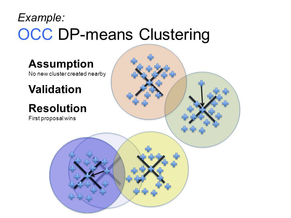Example: OCC DP-means Clustering