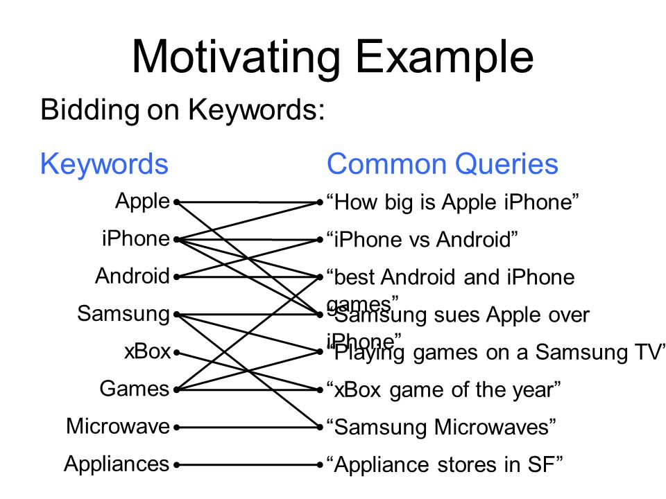 Motivating Example Bidding on Keywords: Keywords Common Queries Apple