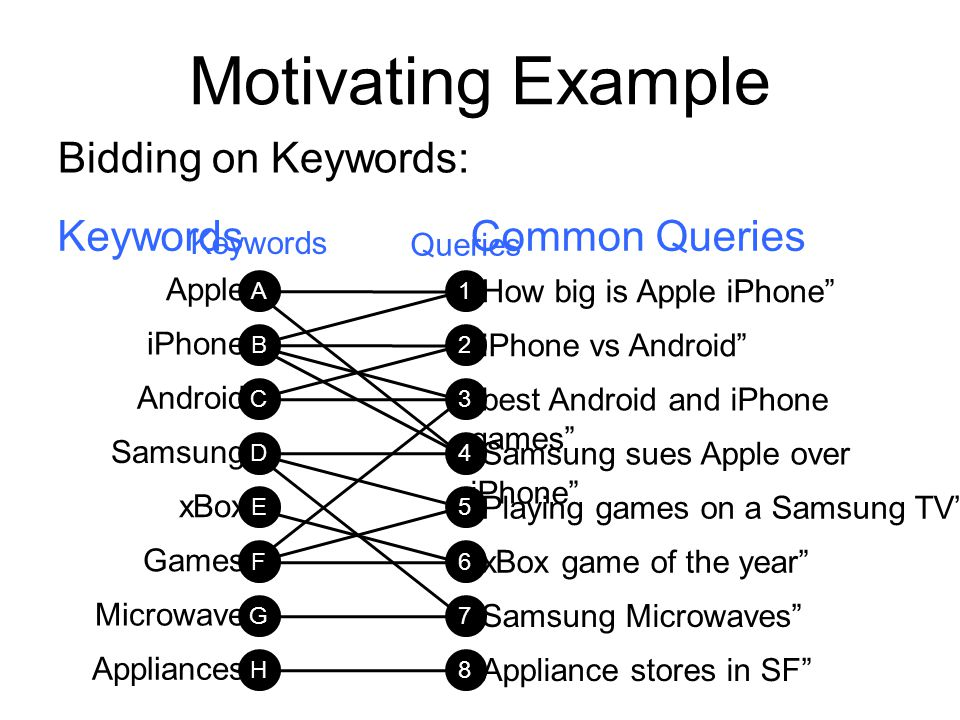 Motivating Example Bidding on Keywords: Keywords Common Queries