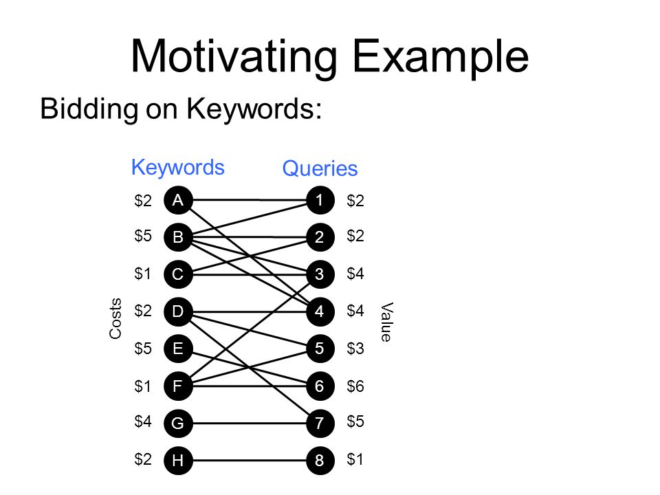 Motivating Example Bidding on Keywords: Keywords Queries $2 $5 $1 $4 A
