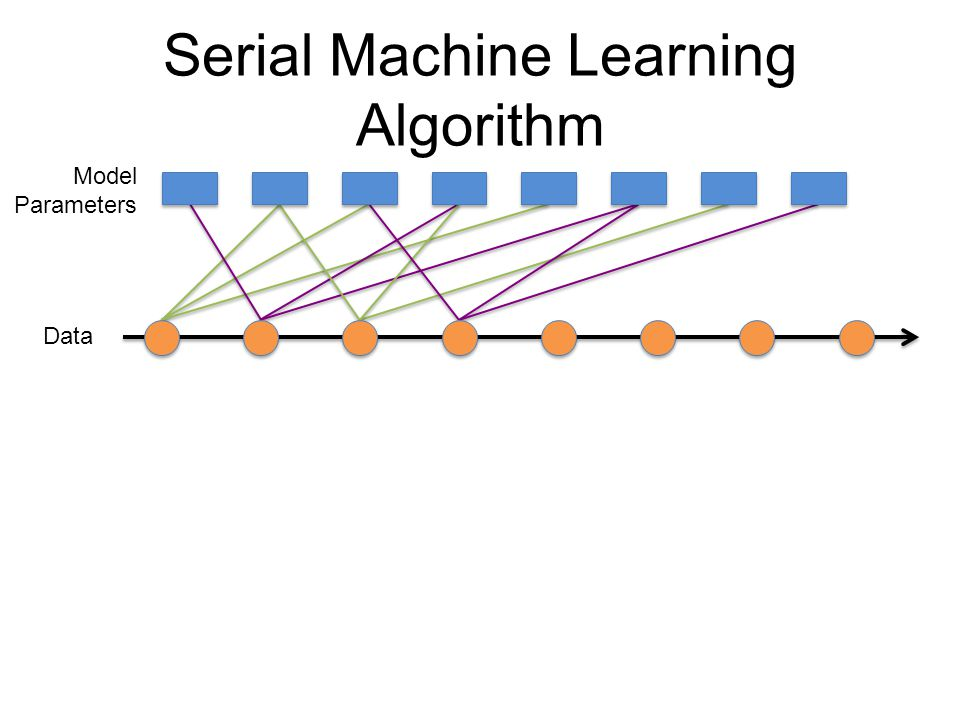 Serial Machine Learning Algorithm