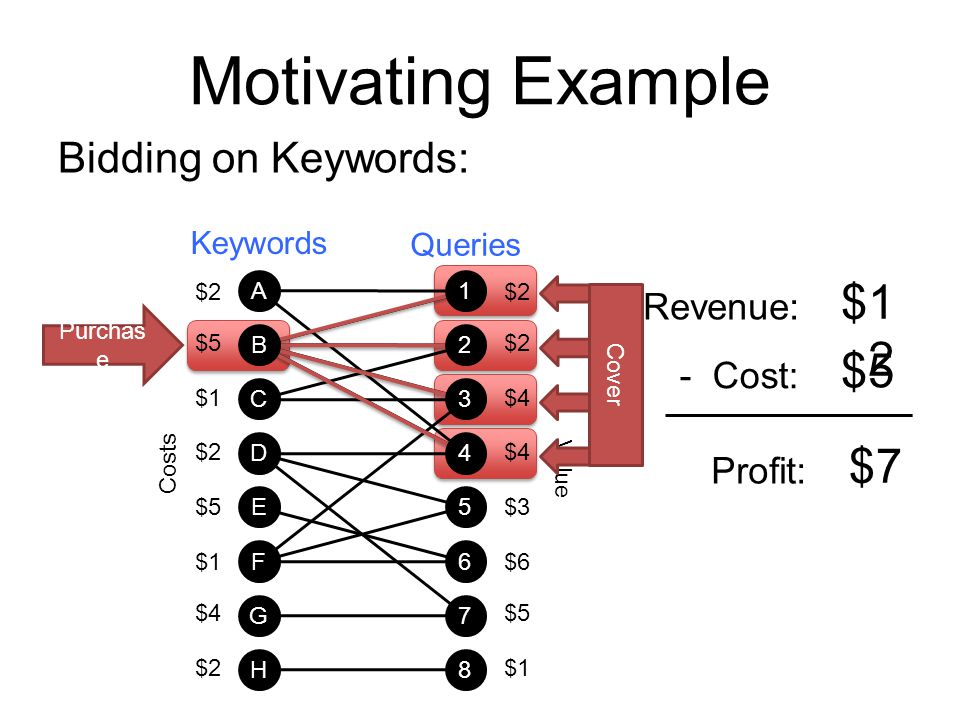 Motivating Example $12 $5 $7 Bidding on Keywords: Revenue: - Cost: