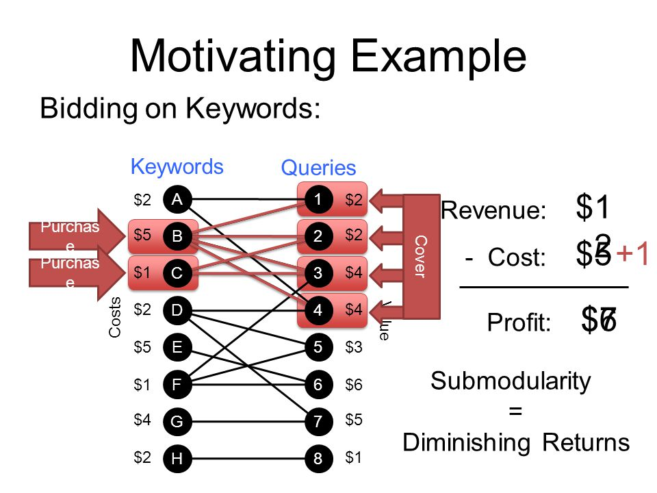 Motivating Example $12 $5 +1 $6 $7 Bidding on Keywords: Revenue: