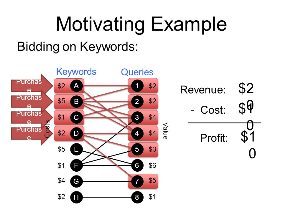 Motivating Example $20 $10 $10 Bidding on Keywords: Revenue: - Cost: