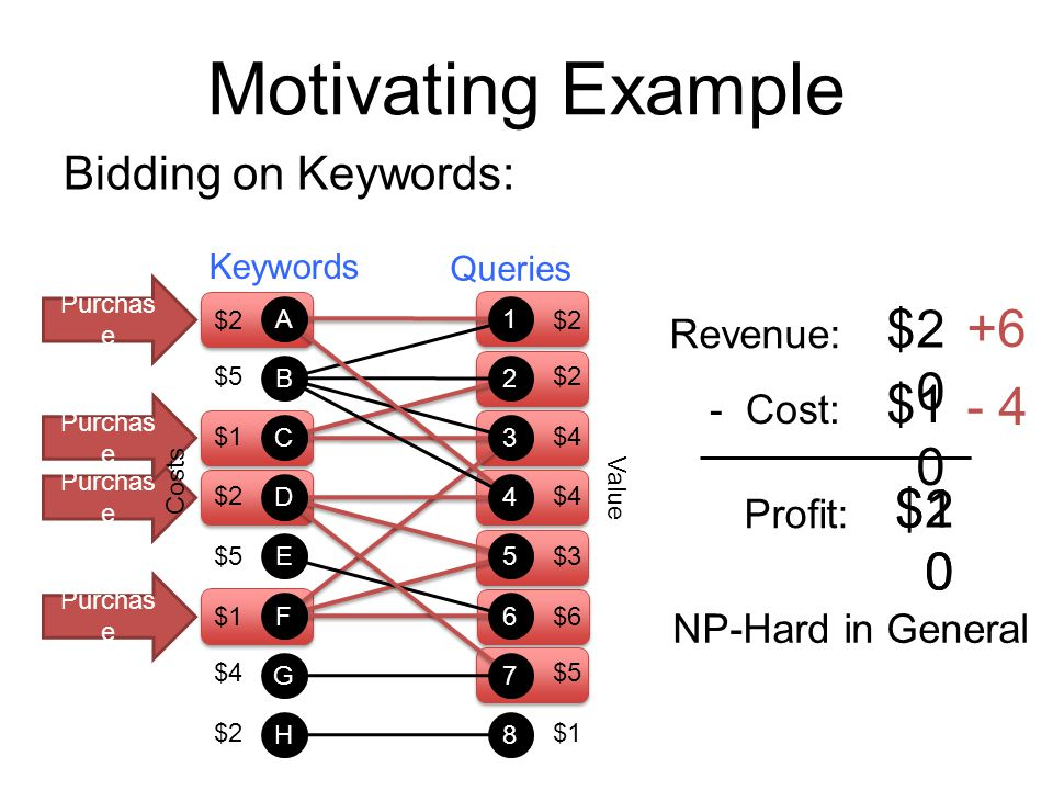 Motivating Example $20 +6 $10 - 4 $10 $20 Bidding on Keywords: