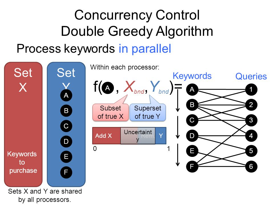 Concurrency Control Double Greedy Algorithm