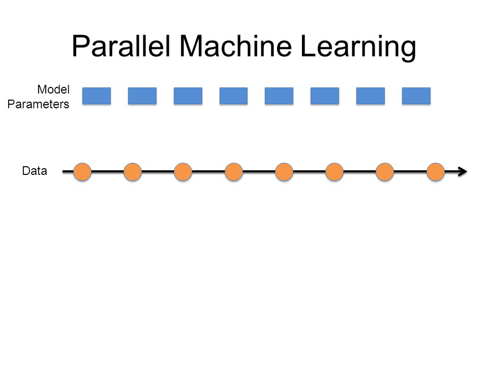 Parallel Machine Learning