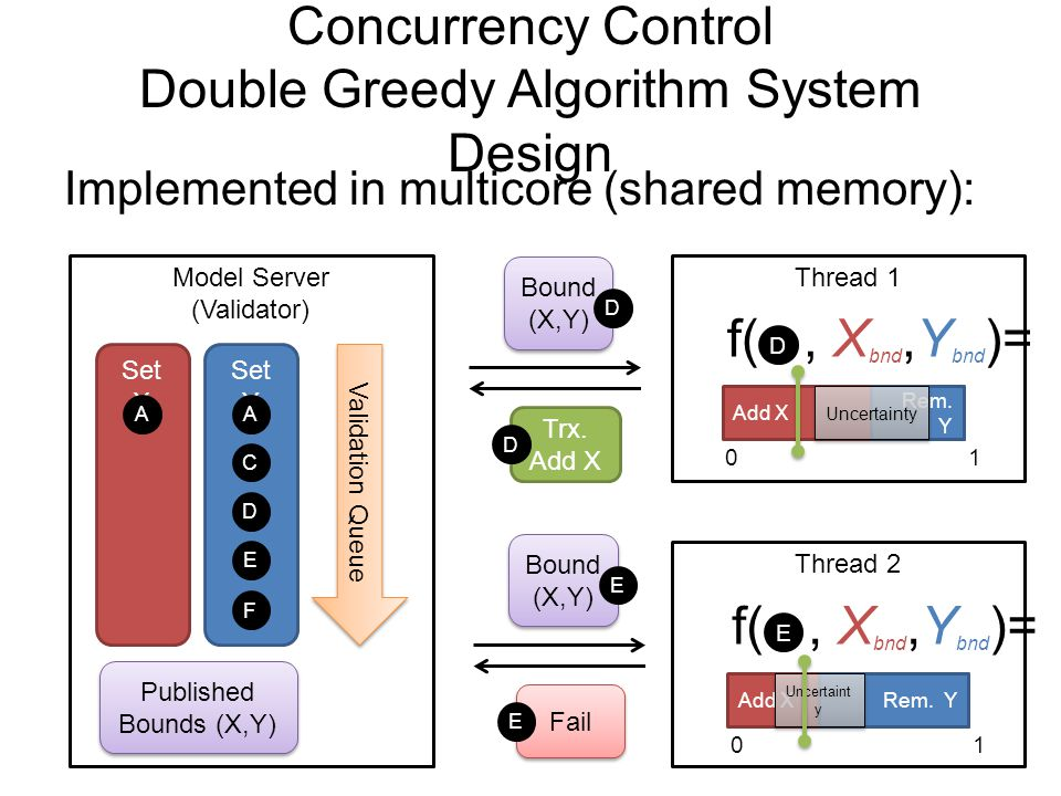 Concurrency Control Double Greedy Algorithm System Design
