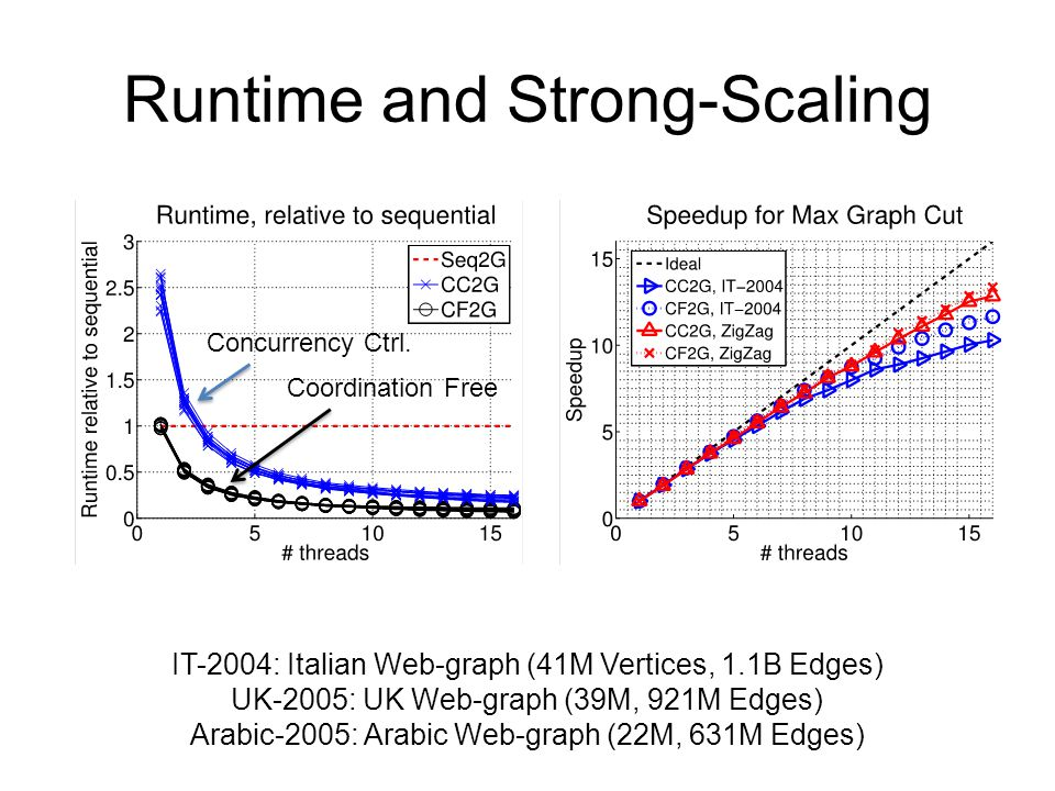 Runtime and Strong-Scaling