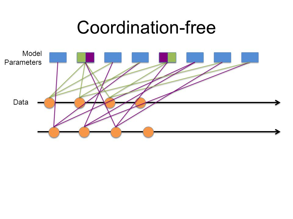 Coordination-free Model Parameters Data
