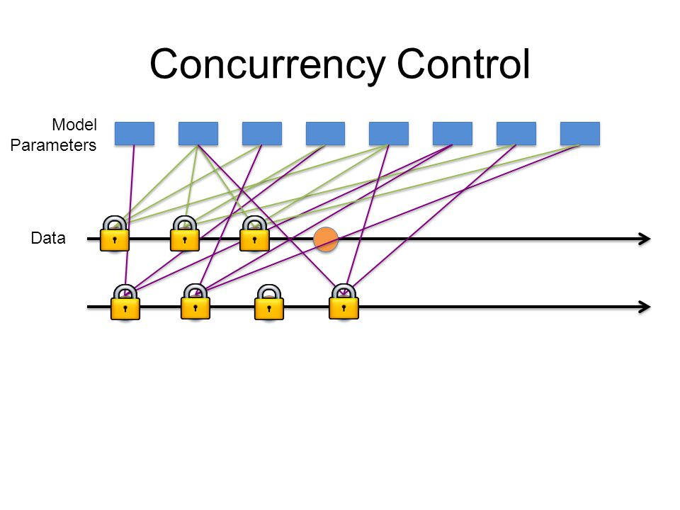Concurrency Control Model Parameters Data